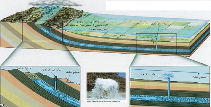 دانلود پاورپوینت مفاهیم بنیادی آب های زیر زمینی